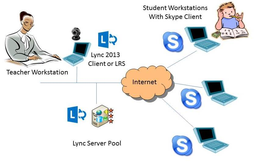 Lync Skype Education and Erasers
